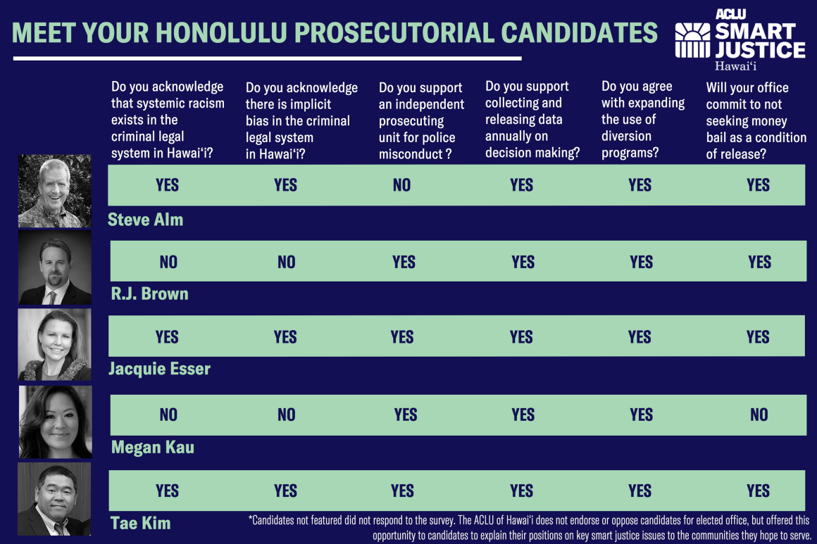 Honolulu prosecutorial graphic